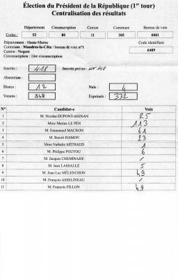 Elections présidentielles 1er tour